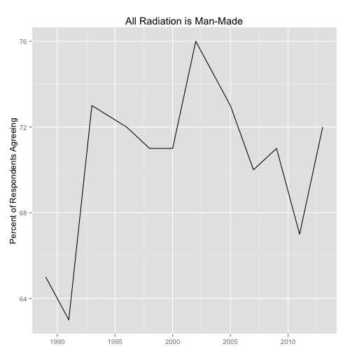 Percent of Respondents Who Believe All Radiation is Man-Made