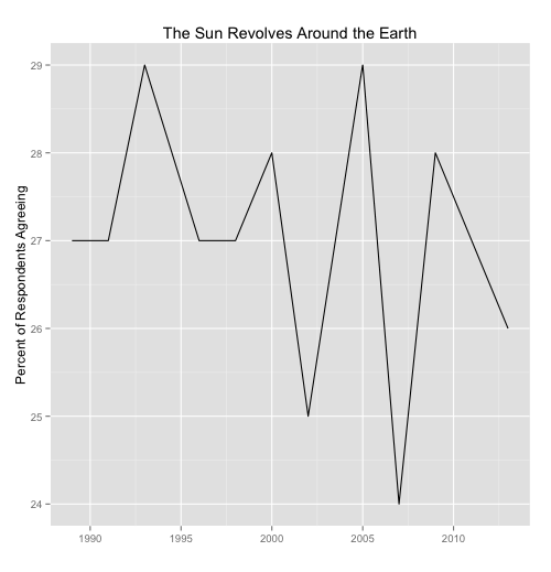 Respondents Agreeing the Sun Revolves Around the Earth